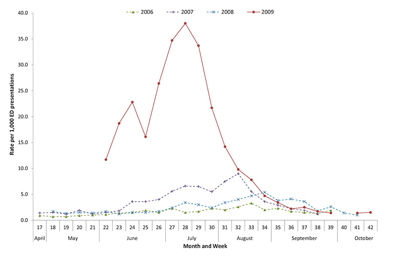 Figure 14: Rate of influenza-like illness presentations to New South Wales