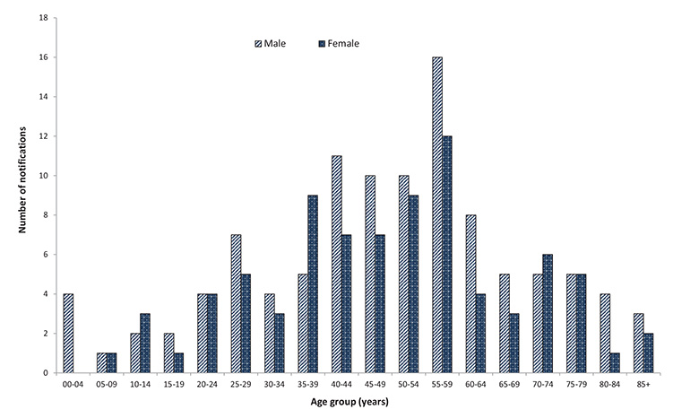 Figure 37: Number of confirmed influenza A(H1N1)pdm09 associated mortality,