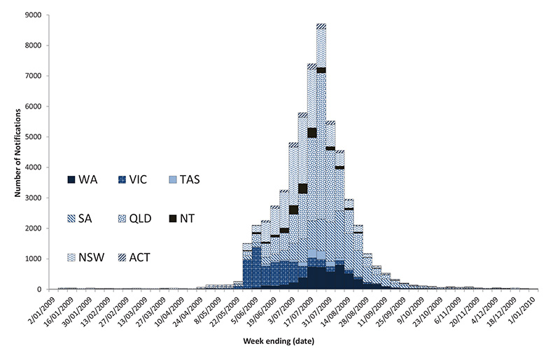 Figure 4: Notifications of laboratory confirmed influenza, 2009, by state or