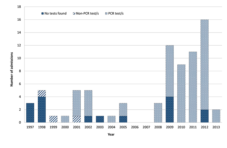 Figure 2 is a bar-chart of paediatric paediatric-related intensive care unit (ICU) admissions by test method and year, between 1997 and 2013 in Queensland Australia. In the years 1997-1998, the majority of admissions did not have a diagnostic test found.
