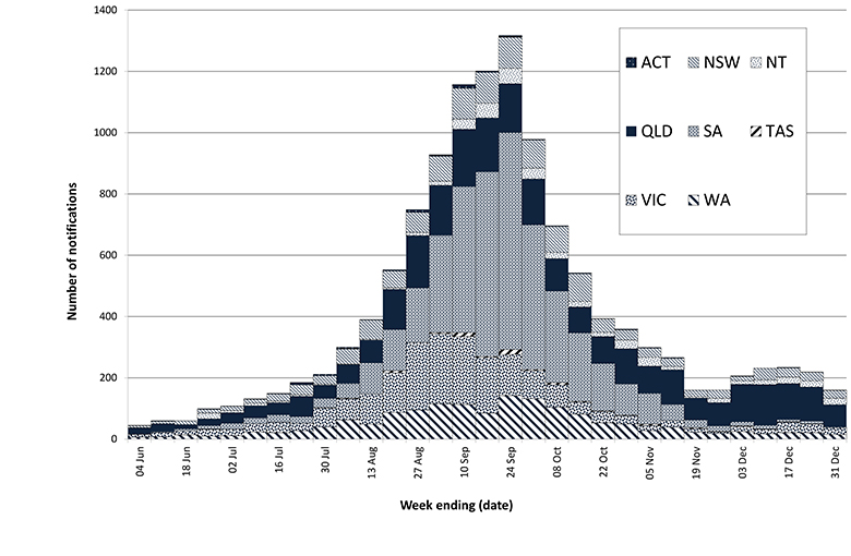 Figure 2: Laboratory-confirmed influenza notifications, June to December 2010, by state or territory and week of diagnosis
