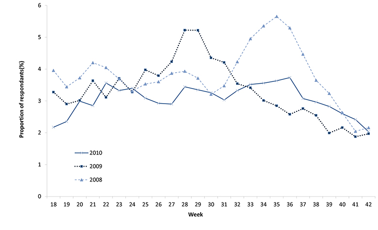 Figure 9: Proportion of Flutracking respondents reporting fever and cough, April to October.