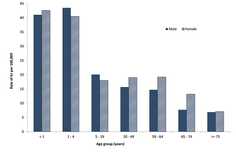 Figure 12: Consultation rates for influenza-like illness, ASPREN, 2010, by age group and sex