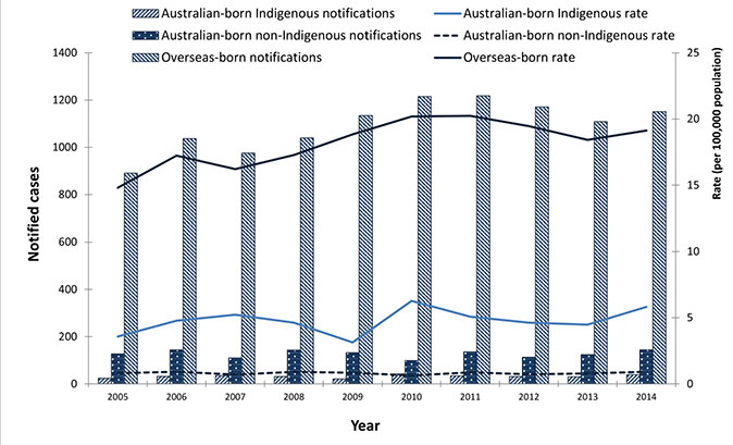 This figure shows notified cases of tuberculosis (TB) in Australia reported annually for the period 2005 to 2014, presented by the population subgroups of Australian-born Indigenous, Australian-born non-Indigenous and overseas-born. This graph shows that