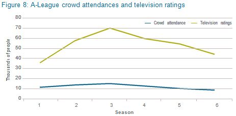A-league crowd attendances and television ratings