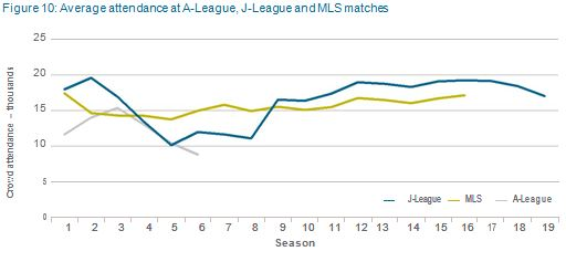 Average attendance at A-League, J-League and MLS matches